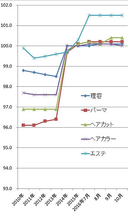 2016年10月の理美容関係の物価指数(総務省)