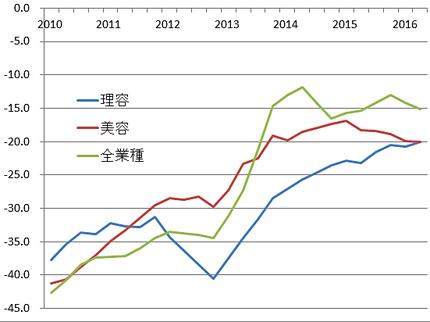 総合指数の4期平均移動線(5項目を単純平均した数値を総合指数とし、4期を平均して表した)。左端は2010年1期、右端は最新期。