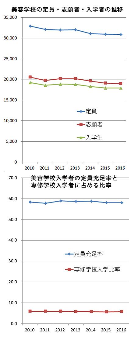 美容学校の定員充足率と専修学校全体に占める入学者の比率(割合)の推移