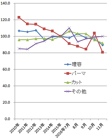 2016年11月の理美容関係の家計支出の指数(2015年=100)