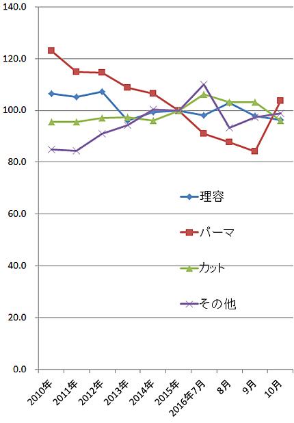 2016年10月の理美容関係の家計支出の指数(2015年=100)
