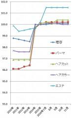 2016年11月の理美容関係の物価指数(総務省)