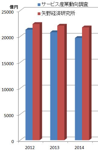 理美容市場の動向(矢野経済研究所と総務省のサービス産業動向調査・拡大調査より)