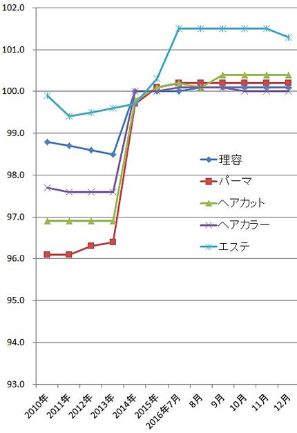 2016年12月の理美容関係の物価指数(総務省)