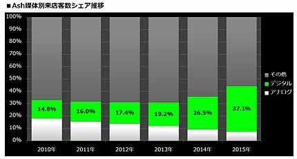 SNSなどデジタル媒体に集客比率が高まっている(資料:アルテサロンホールディングス)