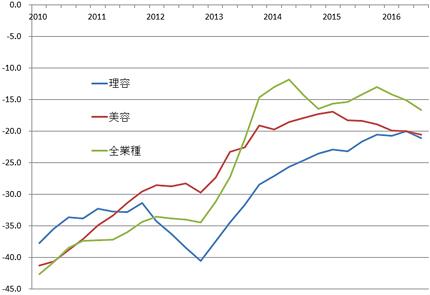 総合指数の4期平均移動線(5項目を単純平均した数値を総合指数とし、4期を平均して表した)。左端は2010年第1四半期、右端は最新四半期。