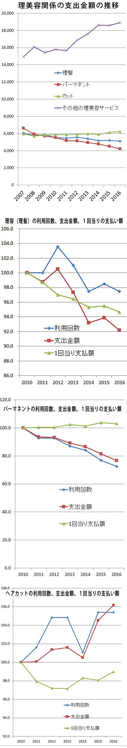 2016年「家計調査」(年次、二人以上の世帯)より。下の理容(理髪)、パーマネント、ヘアカットは指数(2010年=100)で表示した