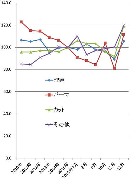 2016年12月の理美容関係の家計支出の指数(2015年=100)