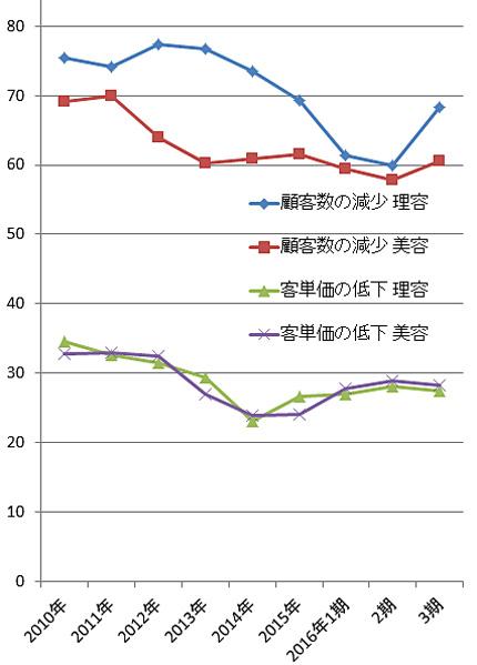 2016年第3四半期景気動向調査「経営上の問題点」より