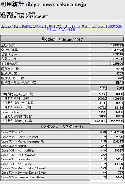 2017年2月「理美容ニュース」アクセス解析