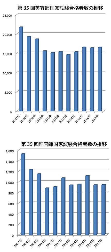 国家試験合格者数の推移(理容師美容師試験研修センター、単位:人)