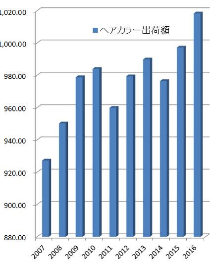 ヘアカラー出荷金額の推移(単位:億円、経済産業省生産動態調査より)