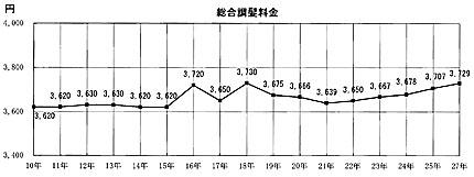 総合調髪料金の推移(「理容統計年報」第53集より)
