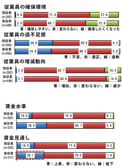 「雇用動向に関するアンケート調査」(単位:%、日本政策金融公庫より)