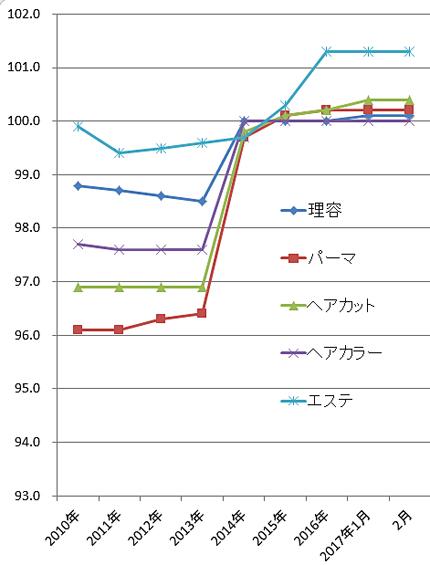 2017年2月の理美容系の物価指数(総務省)