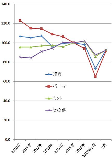2017年2月の家計調査(総務省)