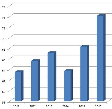 最近1年間にクイックサービス店を利用した男性のうち、いつも利用している人の割合の推移