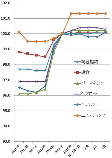 2017年4月の理美容系の物価指数(総務省)