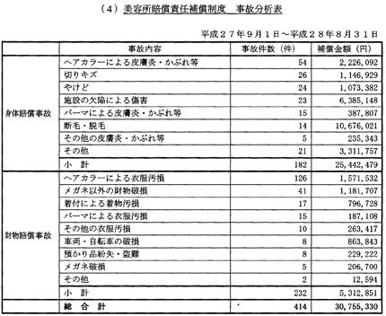 美容所賠償責任保証制度 事故分析表(資料/全美連)