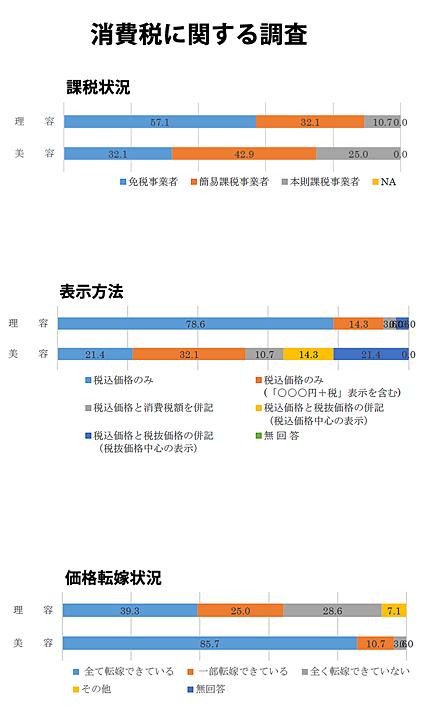 消費税の転嫁状況に関する調査結果(全国生活衛生営業指導センター)