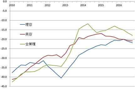 総合指数の4期平均移動線(5指標を単純平均した数値を総合指数とし、4期を平均して表した)。左端は2010年第1四半期、右端は最新の四半期。