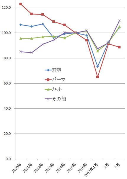 2017年3月の家計調査(総務省)