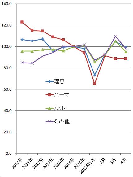 2017年4月の家計調査(総務省)