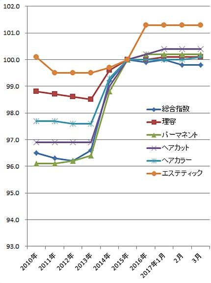 2017年3月の理美容系の物価指数(総務省)
