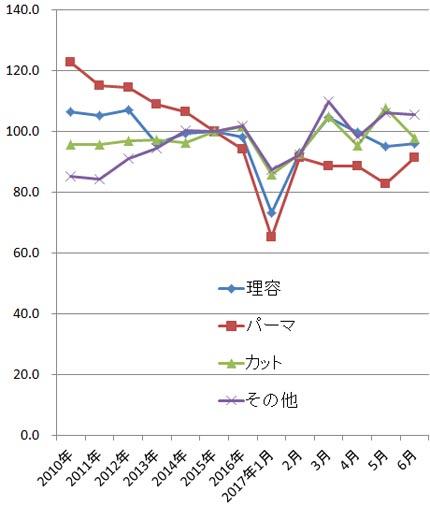 2017年6月の家計調査(総務省)