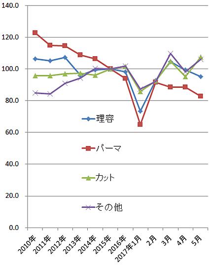 2017年5月の家計調査(総務省)
