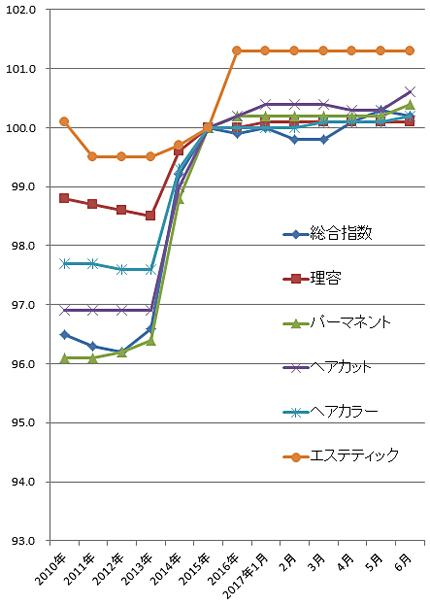 2017年5月の理美容系の物価指数(総務省)