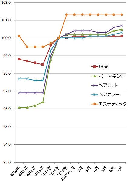 2017年7月の理美容系の物価指数(総務省)