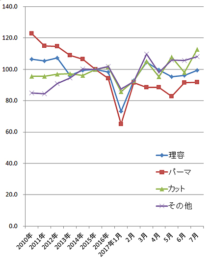 2017年7月の家計調査(総務省)