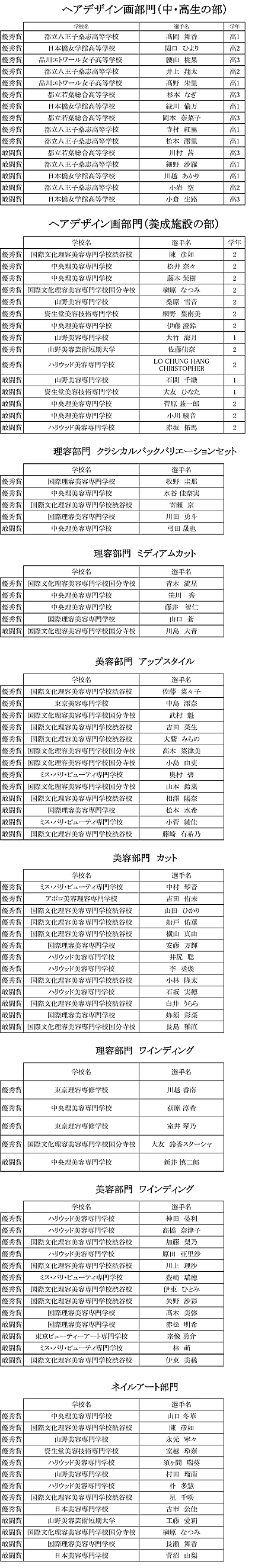 理美容甲子園2017 東京大会 入賞者