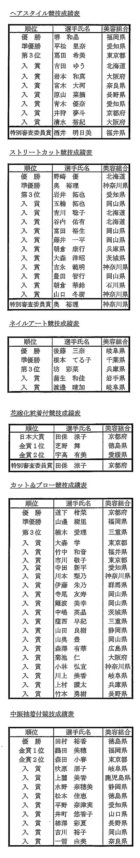 第45回全日本美容技術選手権大会入賞者