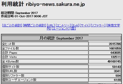 2017年9月「理美容ニュース」アクセス解析