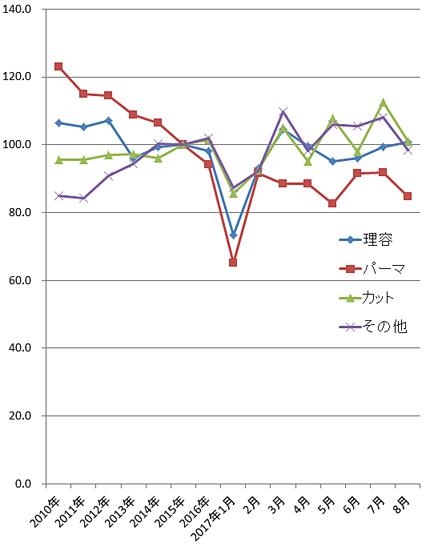 2017年8月の理美容系の家計調査(総務省)