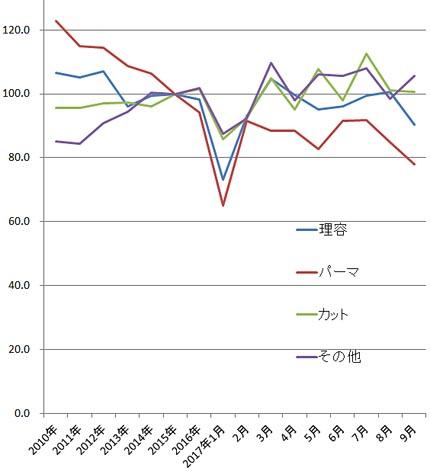 2017年9月の理美容系の家計調査(総務省)