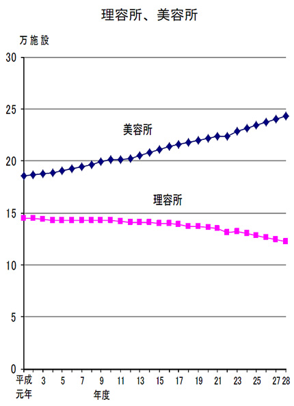 平成元年からの理容店舗数、美容店舗数の推移(「衛生行政報告」より)