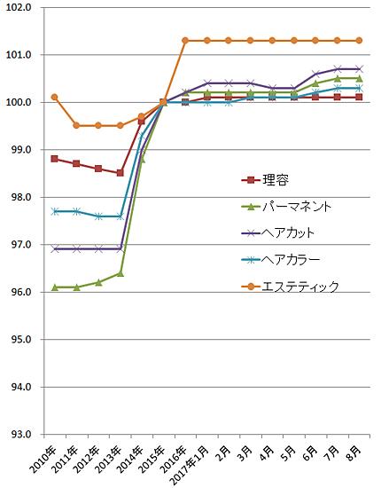 2017年8月の理美容系の物価指数(総務省)