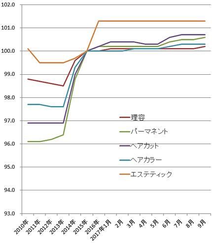 2017年9月の理美容系の物価指数(総務省)