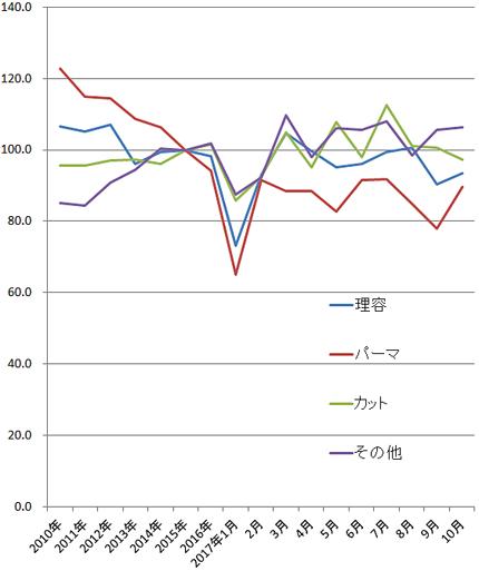2017年10月の理美容系の家計調査(総務省)