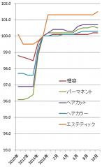 2017年10月の理美容系の物価指数(総務省)