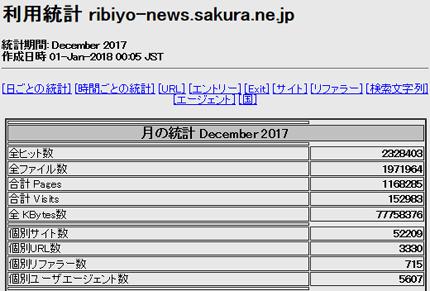 2017年12月「理美容ニュース」アクセス解析