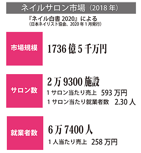 nail_market2018
