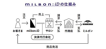 milbonID_s