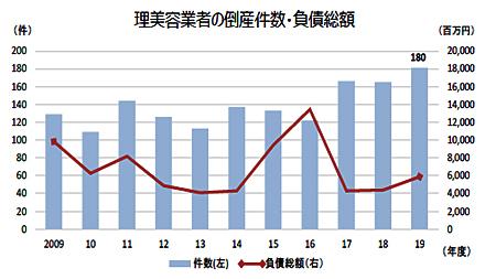『理美容業者の倒産動向調査(2019年度)』(帝国データバンク)