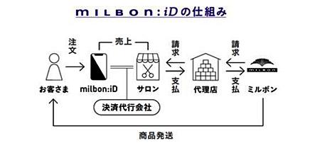 milbon_iD