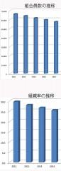組合員数の推移(単位:人)と組織率の推移