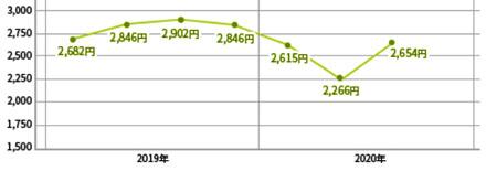理美容サービス支出金額の推移